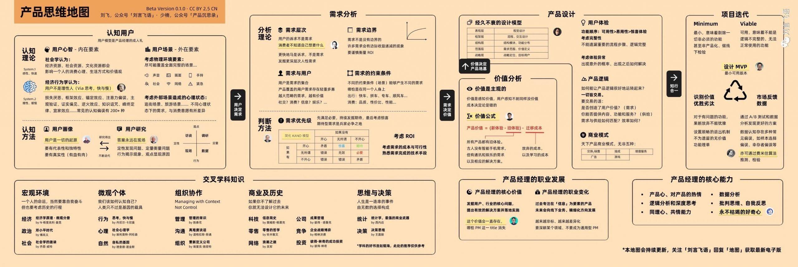 第31期 刘飞产品思维地图